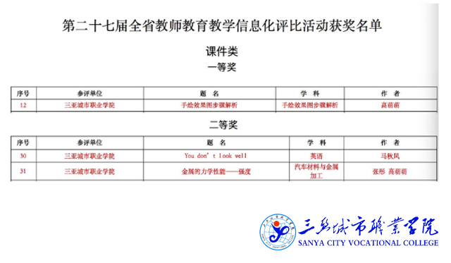 捷报丨我院教师在第二十七届海南省教师教育教学信息化评比活动中斩获多个奖项