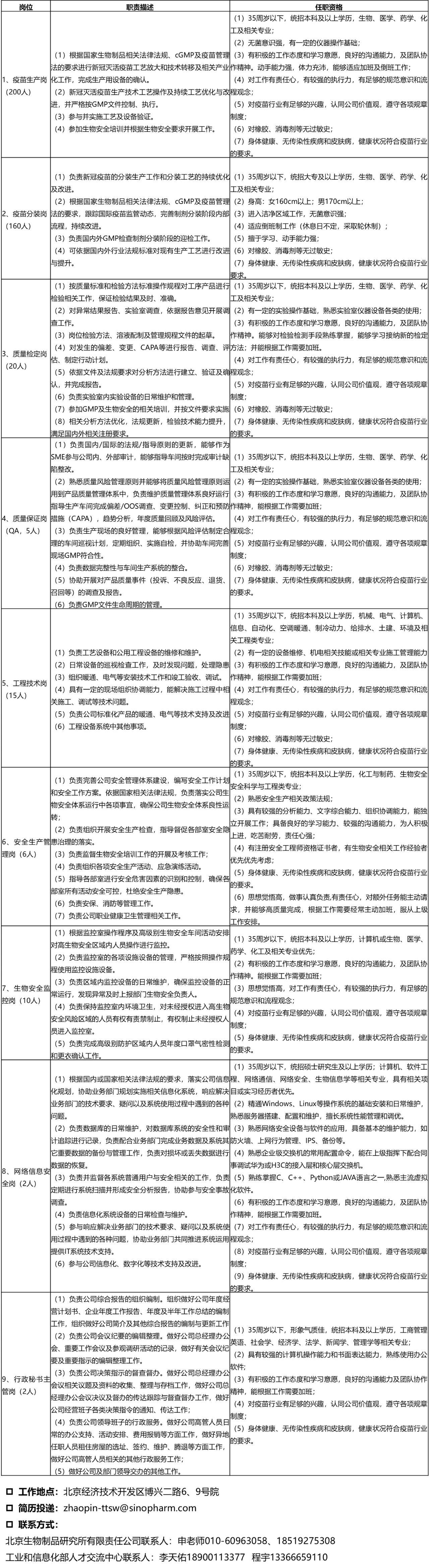 北京生物制品研究所有限责任公司招聘通知