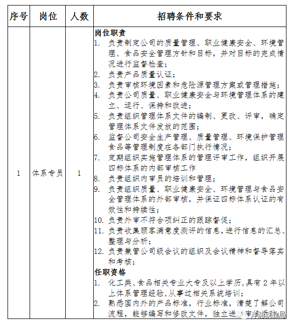26人,海南恒丰国际食品物流加工产业园招聘:截止3月10日