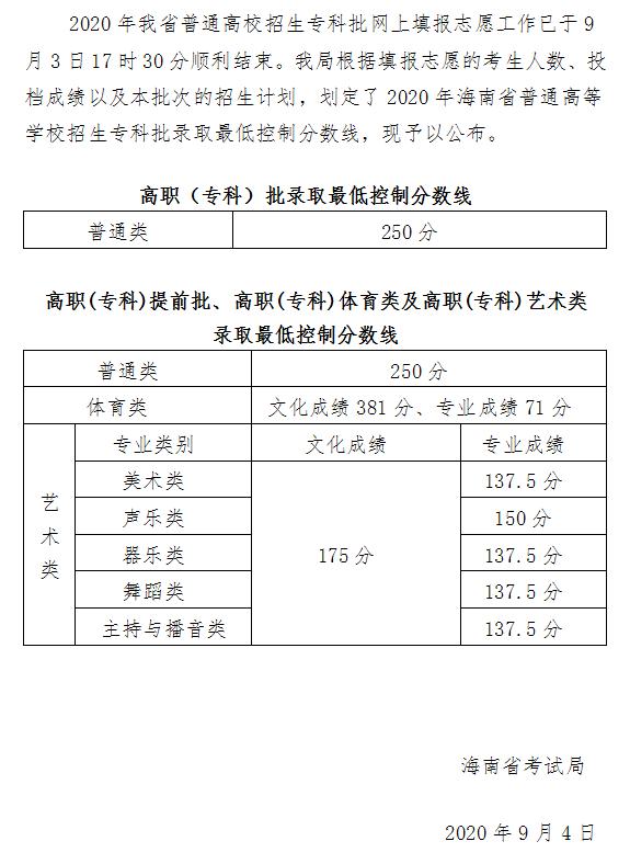 2020年海南省普通高校招生专科批录取最低控制分数的公告